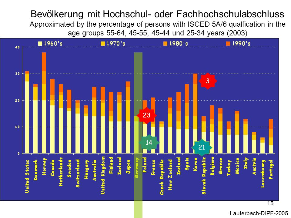 15 Bevölkerung mit Hochschul- oder Fachhochschulabschluss Approximated by the percentage of persons with ISCED 5A/6 qualfication in the age groups 55-