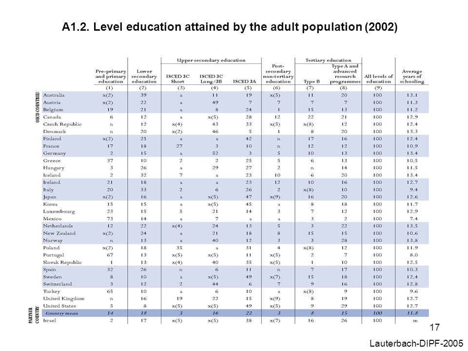 17 Lauterbach-DIPF-2005 A1.2. Level education attained by the adult population (2002)