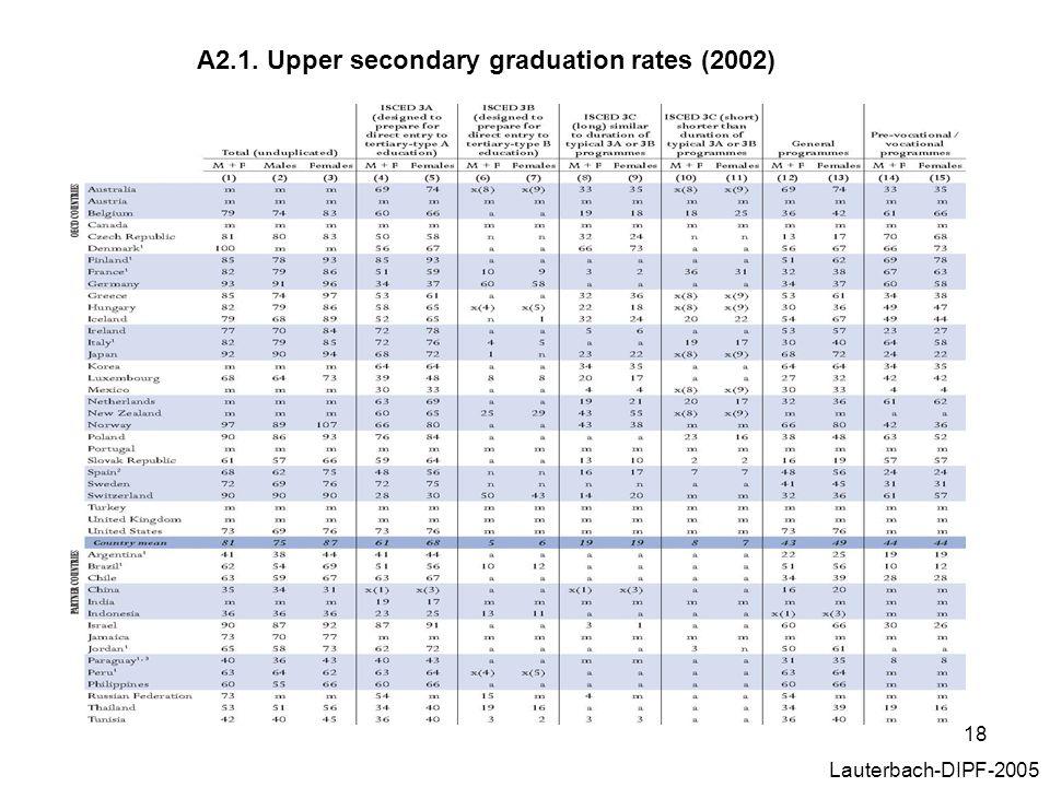 18 A2.1. Upper secondary graduation rates (2002) Lauterbach-DIPF-2005