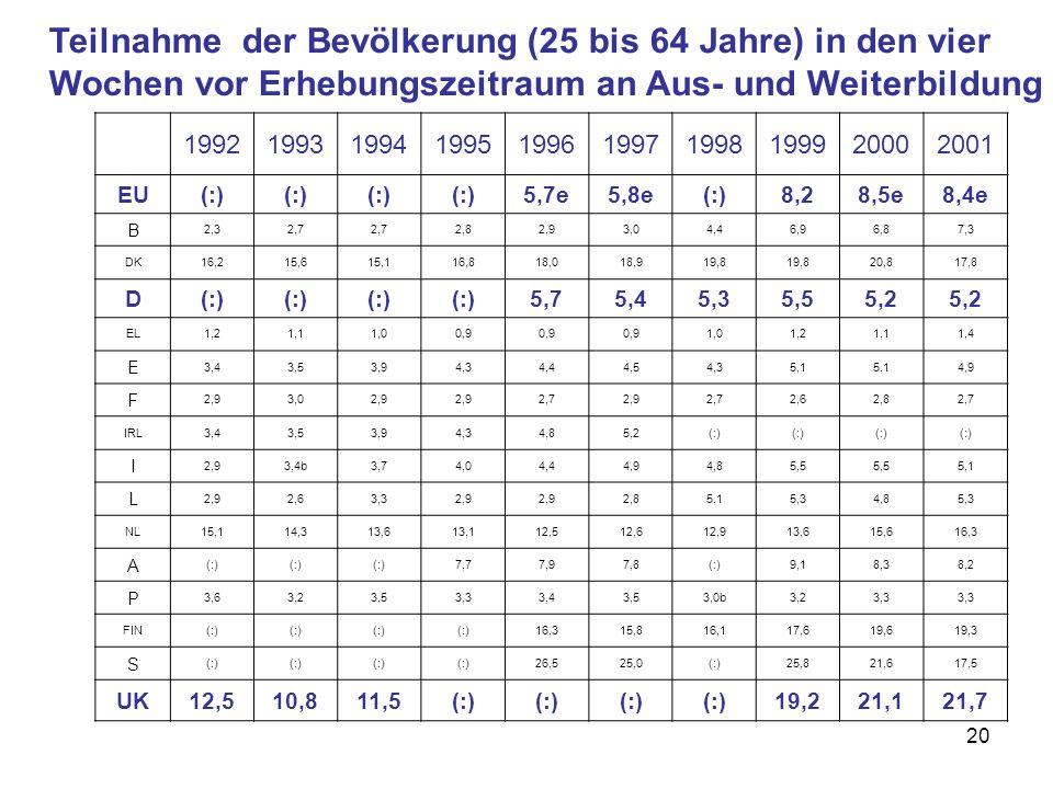 20 Teilnahme der Bevölkerung (25 bis 64 Jahre) in den vier Wochen vor Erhebungszeitraum an Aus- und Weiterbildung 199219931994199519961997199819992000