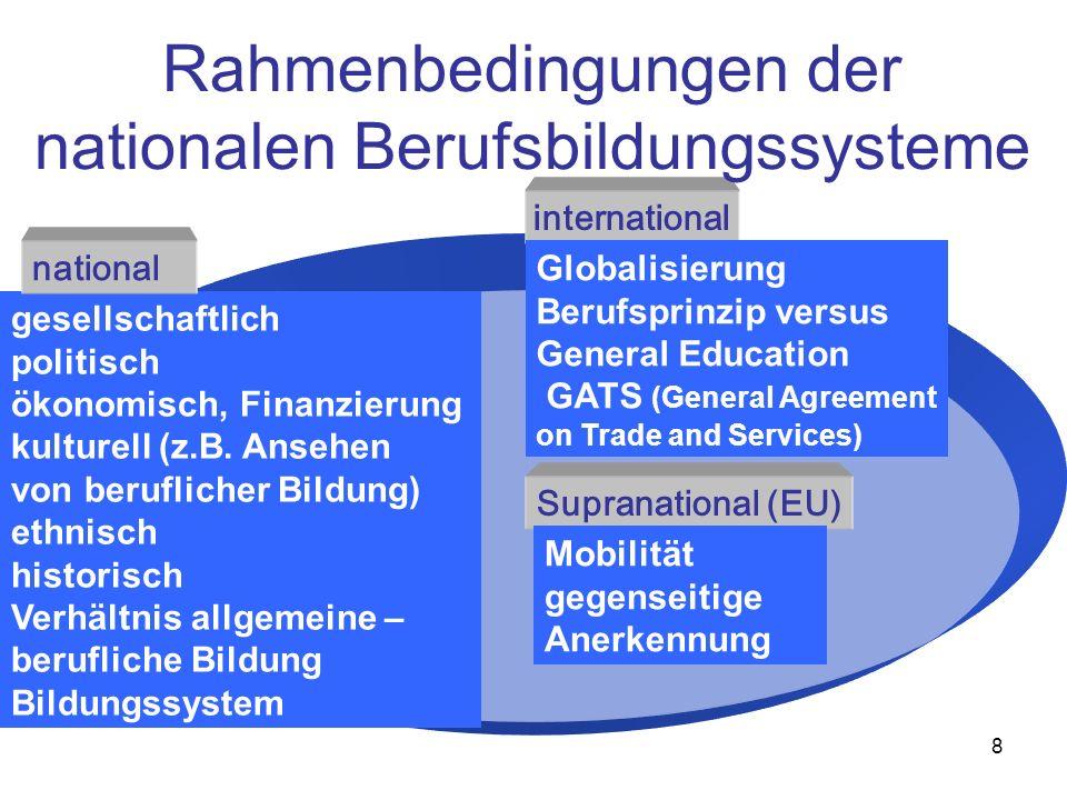 8 gesellschaftlich politisch ökonomisch, Finanzierung kulturell (z.B. Ansehen von beruflicher Bildung) ethnisch historisch Verhältnis allgemeine – ber