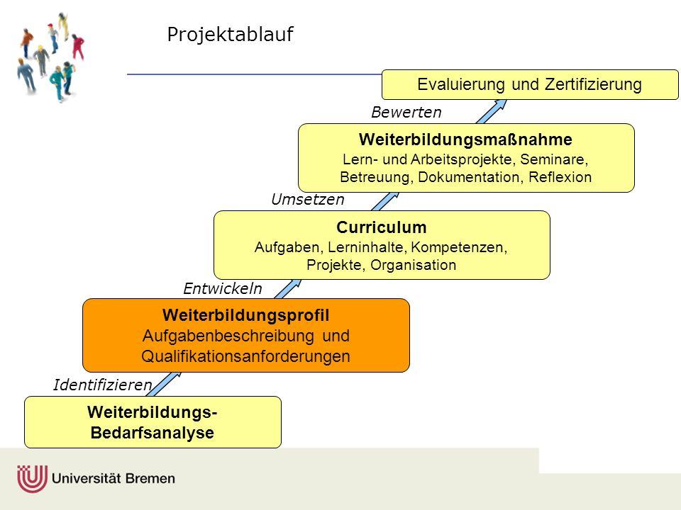Identifizieren Projektablauf Weiterbildungsprofil Aufgabenbeschreibung und Qualifikationsanforderungen Evaluierung und Zertifizierung Entwickeln Umset