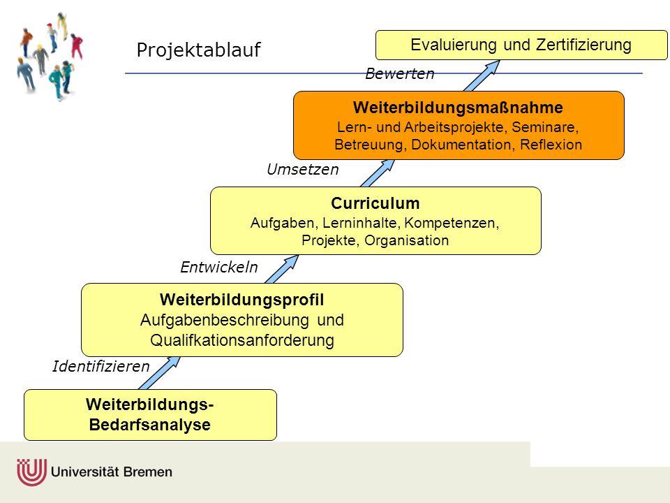 Weiterbildungsprofil Aufgabenbeschreibung und Qualifkationsanforderung Evaluierung und Zertifizierung Identifizieren Entwickeln Umsetzen Curriculum Au