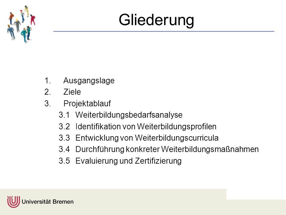 Gliederung 1.Ausgangslage 2.Ziele 3.Projektablauf 3.1Weiterbildungsbedarfsanalyse 3.2Identifikation von Weiterbildungsprofilen 3.3Entwicklung von Weit