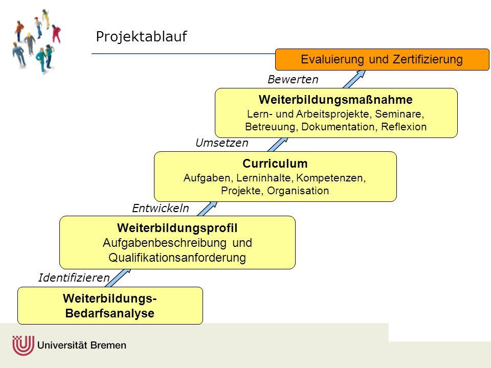 Identifizieren Projektablauf Weiterbildungsprofil Aufgabenbeschreibung und Qualifikationsanforderung Evaluierung und Zertifizierung Entwickeln Umsetze