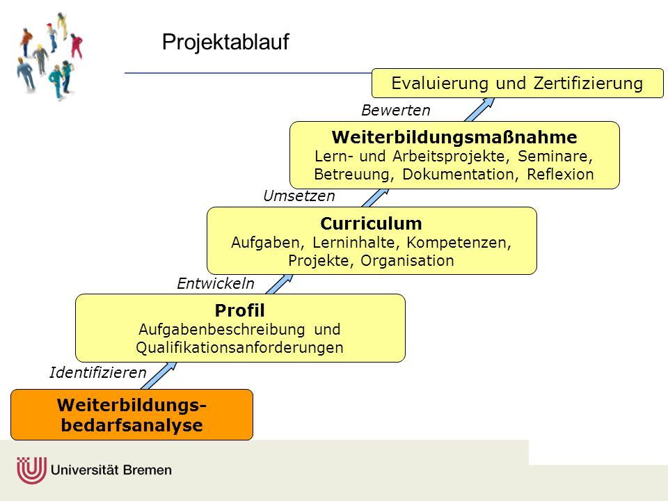 Projektablauf Profil Aufgabenbeschreibung und Qualifikationsanforderungen Evaluierung und Zertifizierung Identifizieren Entwickeln Umsetzen Curriculum
