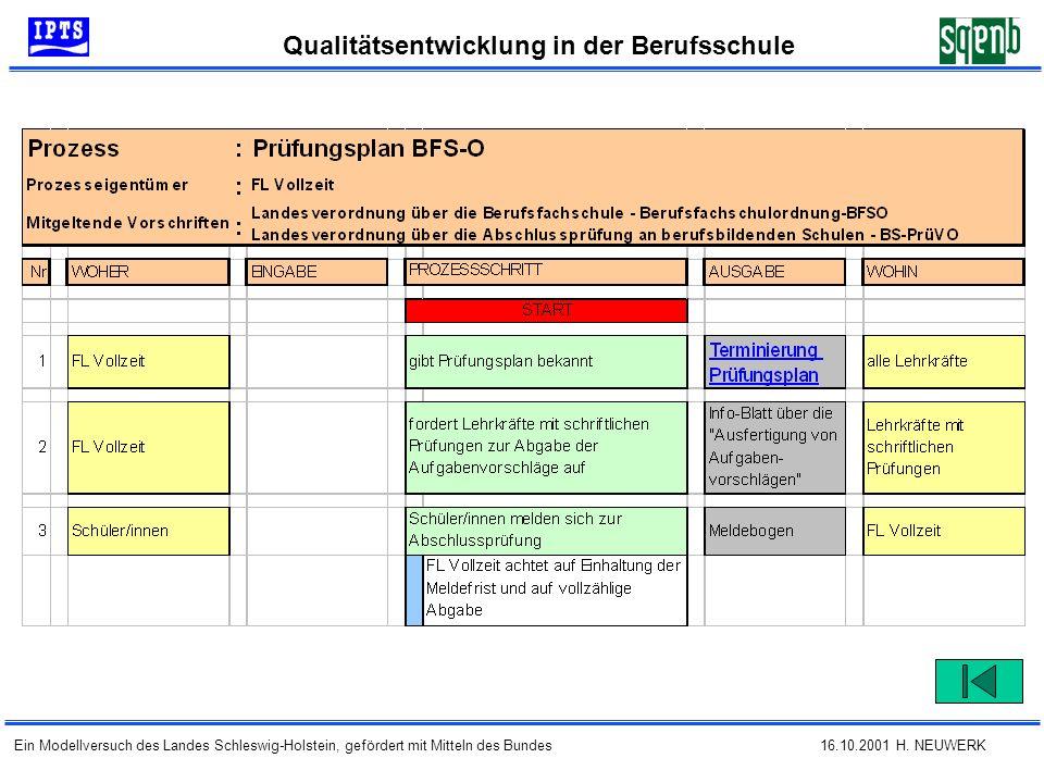 16.10.2001 H. NEUWERK Qualitätsentwicklung in der Berufsschule Ein Modellversuch des Landes Schleswig-Holstein, gefördert mit Mitteln des Bundes