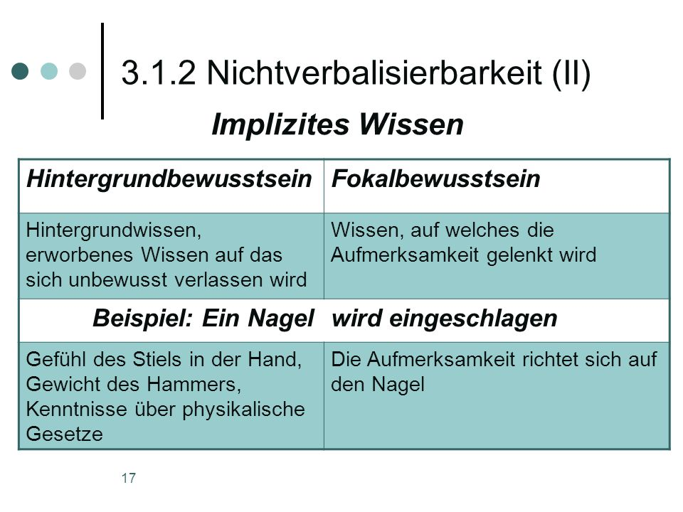 17 3.1.2 Nichtverbalisierbarkeit (II) Implizites Wissen HintergrundbewusstseinFokalbewusstsein Hintergrundwissen, erworbenes Wissen auf das sich unbew