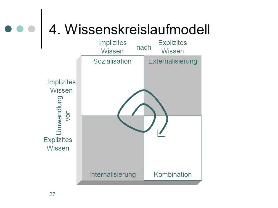 27 4. Wissenskreislaufmodell SozialisationExternalisierung KombinationInternalisierung Implizites Wissen Explizites Wissen nach Implizites Wissen Expl