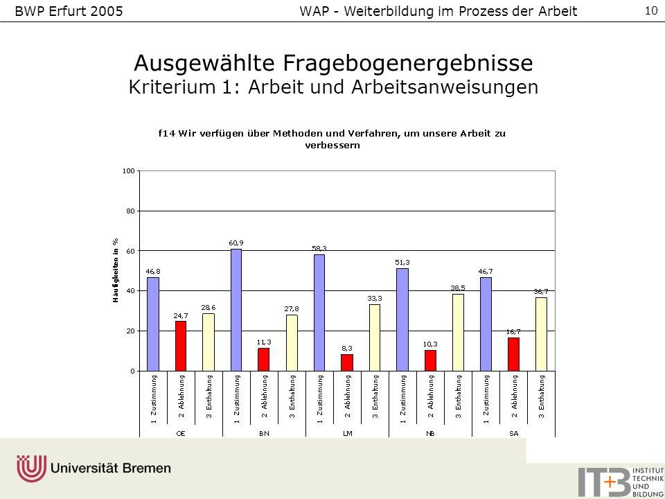 BWP Erfurt 2005 WAP - Weiterbildung im Prozess der Arbeit 10 Ausgewählte Fragebogenergebnisse Kriterium 1: Arbeit und Arbeitsanweisungen