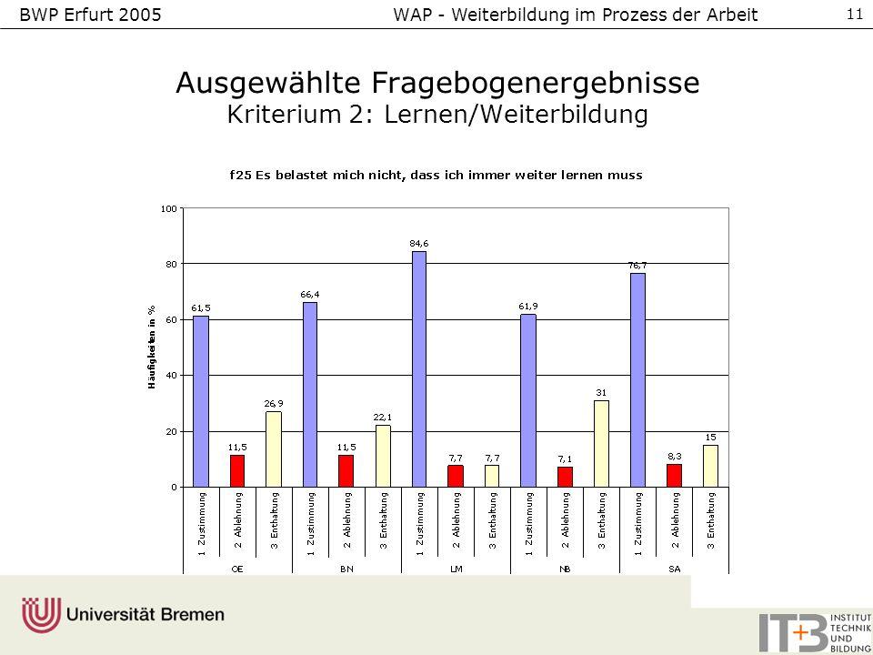 BWP Erfurt 2005 WAP - Weiterbildung im Prozess der Arbeit 11 Ausgewählte Fragebogenergebnisse Kriterium 2: Lernen/Weiterbildung