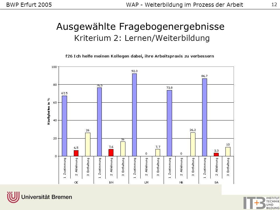BWP Erfurt 2005 WAP - Weiterbildung im Prozess der Arbeit 12 Ausgewählte Fragebogenergebnisse Kriterium 2: Lernen/Weiterbildung