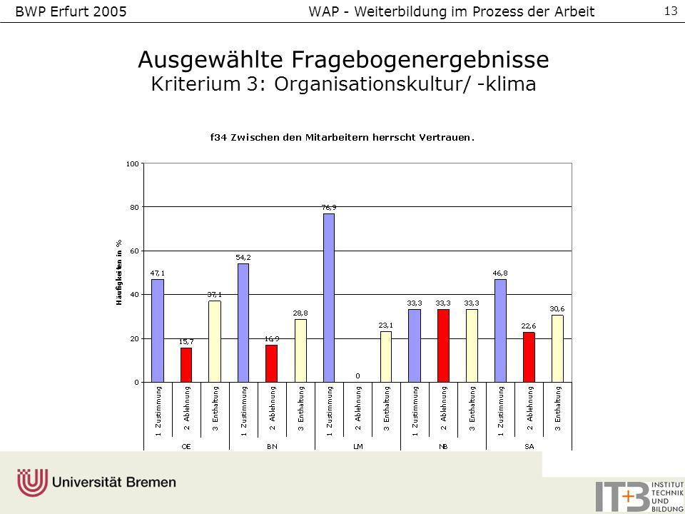 BWP Erfurt 2005 WAP - Weiterbildung im Prozess der Arbeit 13 Ausgewählte Fragebogenergebnisse Kriterium 3: Organisationskultur/ -klima