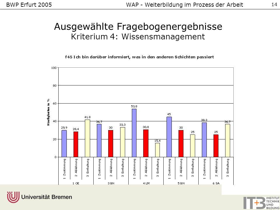 BWP Erfurt 2005 WAP - Weiterbildung im Prozess der Arbeit 14 Ausgewählte Fragebogenergebnisse Kriterium 4: Wissensmanagement
