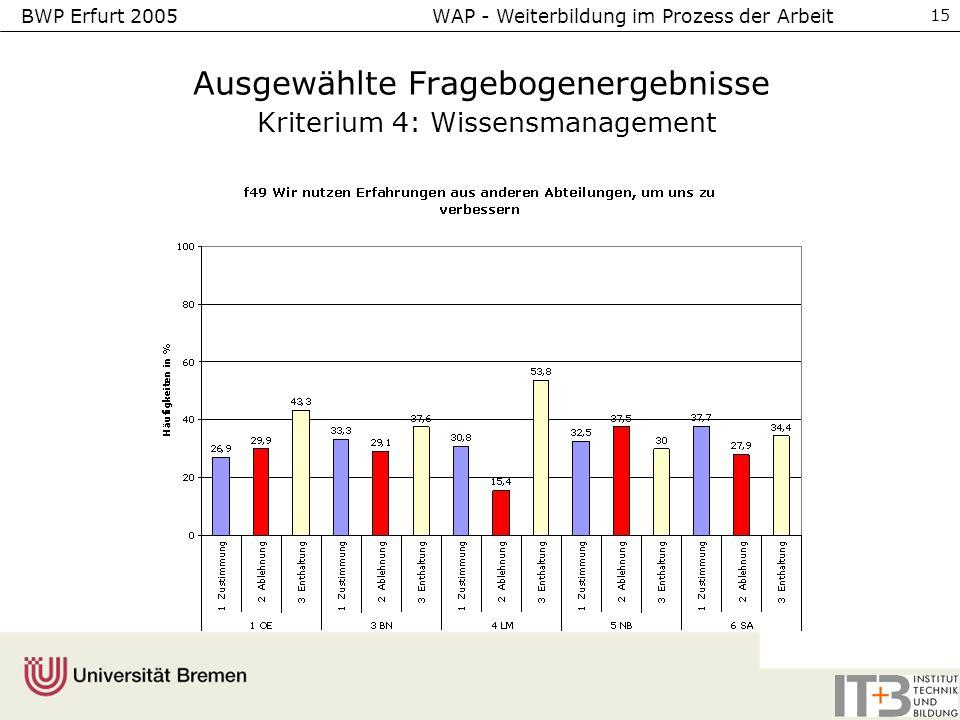 BWP Erfurt 2005 WAP - Weiterbildung im Prozess der Arbeit 15 Ausgewählte Fragebogenergebnisse Kriterium 4: Wissensmanagement