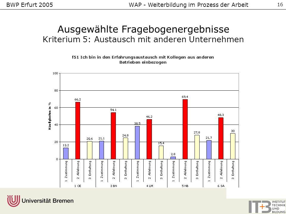 BWP Erfurt 2005 WAP - Weiterbildung im Prozess der Arbeit 16 Ausgewählte Fragebogenergebnisse Kriterium 5: Austausch mit anderen Unternehmen