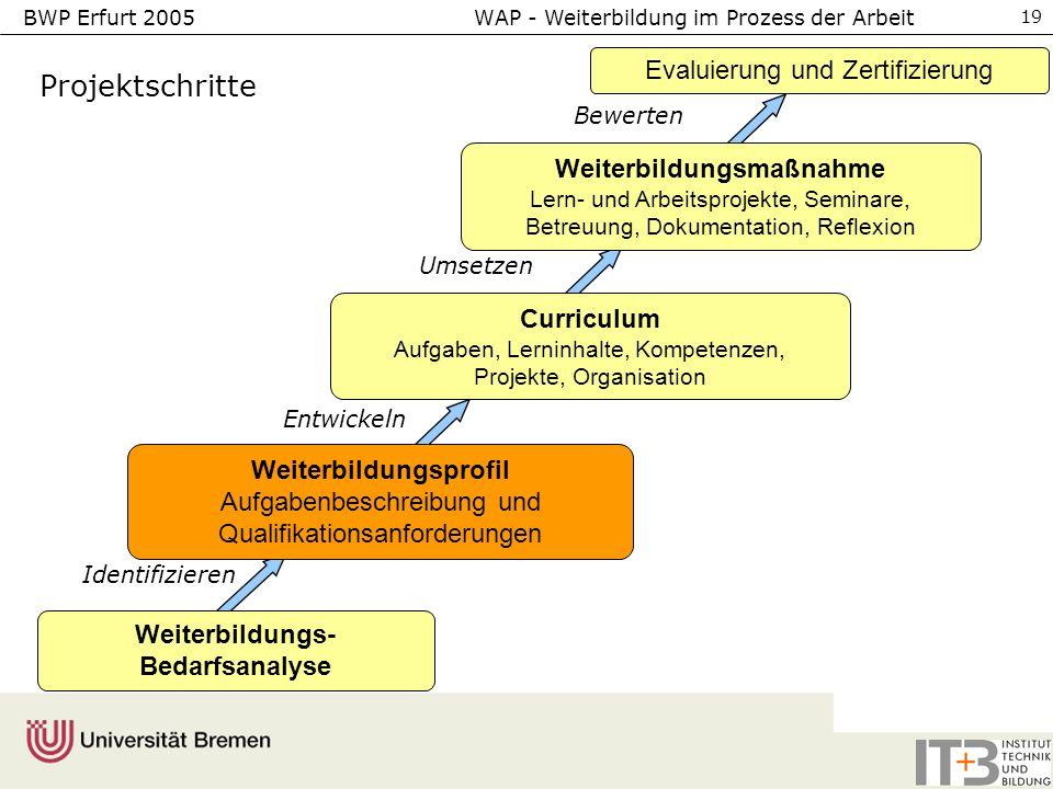 BWP Erfurt 2005 WAP - Weiterbildung im Prozess der Arbeit 19 Weiterbildungsprofil Aufgabenbeschreibung und Qualifikationsanforderungen Evaluierung und