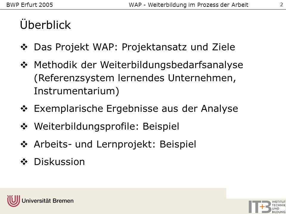 BWP Erfurt 2005 WAP - Weiterbildung im Prozess der Arbeit 2 Überblick Das Projekt WAP: Projektansatz und Ziele Methodik der Weiterbildungsbedarfsanalyse (Referenzsystem lernendes Unternehmen, Instrumentarium) Exemplarische Ergebnisse aus der Analyse Weiterbildungsprofile: Beispiel Arbeits- und Lernprojekt: Beispiel Diskussion