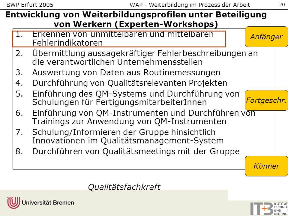 BWP Erfurt 2005 WAP - Weiterbildung im Prozess der Arbeit 20 Entwicklung von Weiterbildungsprofilen unter Beteiligung von Werkern (Experten-Workshops) 1.Erkennen von unmittelbaren und mittelbaren Fehlerindikatoren 2.Übermittlung aussagekräftiger Fehlerbeschreibungen an die verantwortlichen Unternehmensstellen 3.Auswertung von Daten aus Routinemessungen 4.Durchführung von Qualitätsrelevanten Projekten 5.Einführung des QM-Systems und Durchführung von Schulungen für FertigungsmitarbeiterInnen 6.Einführung von QM-Instrumenten und Durchführen von Trainings zur Anwendung von QM-Instrumenten 7.Schulung/Informieren der Gruppe hinsichtlich Innovationen im Qualitätsmanagement-System 8.Durchführen von Qualitätsmeetings mit der Gruppe Anfänger Fortgeschr.