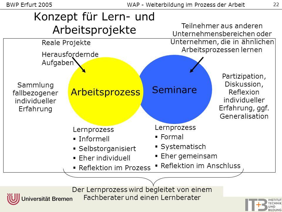 BWP Erfurt 2005 WAP - Weiterbildung im Prozess der Arbeit 22 Konzept für Lern- und Arbeitsprojekte Reale Projekte Herausfordernde Aufgaben Der Lernpro
