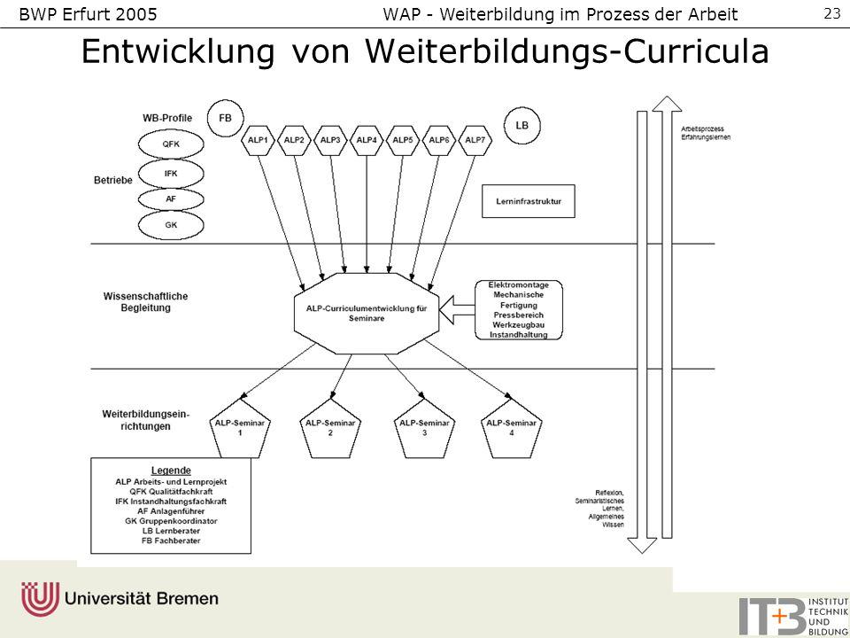 BWP Erfurt 2005 WAP - Weiterbildung im Prozess der Arbeit 23 Entwicklung von Weiterbildungs-Curricula