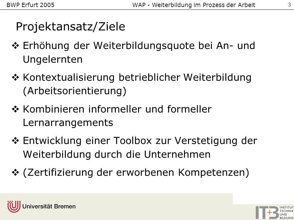 BWP Erfurt 2005 WAP - Weiterbildung im Prozess der Arbeit 3 Projektansatz/Ziele Erhöhung der Weiterbildungsquote bei An- und Ungelernten Kontextualisi