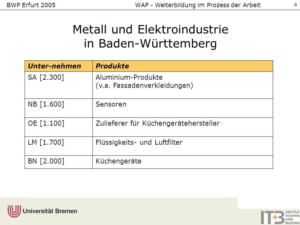 BWP Erfurt 2005 WAP - Weiterbildung im Prozess der Arbeit 4 Metall und Elektroindustrie in Baden-Württemberg Unter-nehmenProdukte SA [2.300]Aluminium-