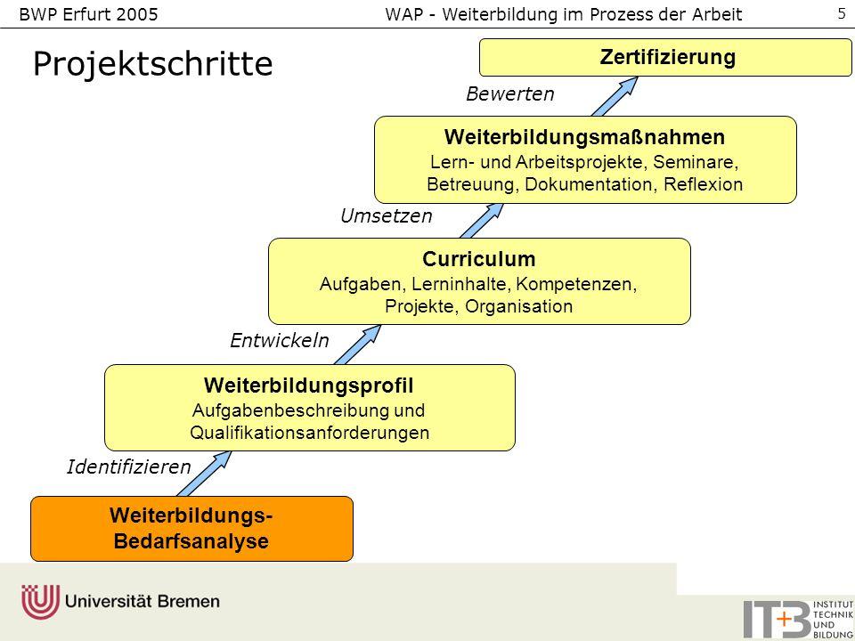 BWP Erfurt 2005 WAP - Weiterbildung im Prozess der Arbeit 5 Weiterbildungsprofil Aufgabenbeschreibung und Qualifikationsanforderungen Zertifizierung I