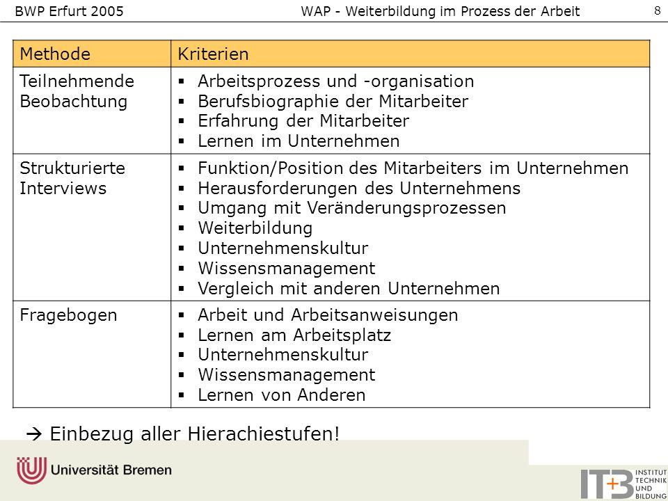 BWP Erfurt 2005 WAP - Weiterbildung im Prozess der Arbeit 8 MethodeKriterien Teilnehmende Beobachtung Arbeitsprozess und -organisation Berufsbiographi