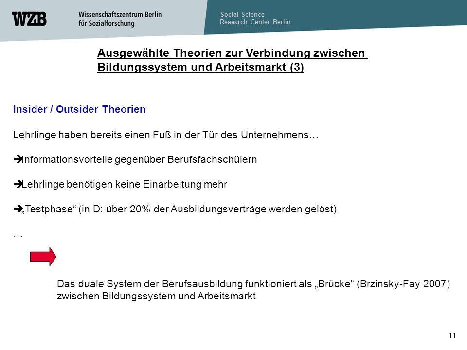 Social Science Research Center Berlin 11 Ausgewählte Theorien zur Verbindung zwischen Bildungssystem und Arbeitsmarkt (3) Insider / Outsider Theorien Lehrlinge haben bereits einen Fuß in der Tür des Unternehmens… Informationsvorteile gegenüber Berufsfachschülern Lehrlinge benötigen keine Einarbeitung mehr Testphase (in D: über 20% der Ausbildungsverträge werden gelöst) … Das duale System der Berufsausbildung funktioniert als Brücke (Brzinsky-Fay 2007) zwischen Bildungssystem und Arbeitsmarkt