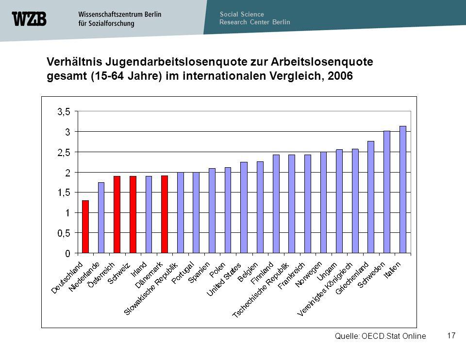 Social Science Research Center Berlin 17 Verhältnis Jugendarbeitslosenquote zur Arbeitslosenquote gesamt (15-64 Jahre) im internationalen Vergleich, 2006 Quelle: OECD.Stat Online