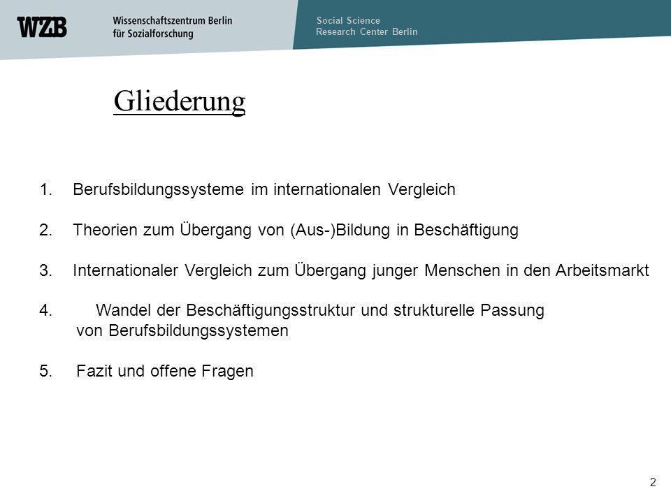 Social Science Research Center Berlin 2 Gliederung 1.Berufsbildungssysteme im internationalen Vergleich 2.Theorien zum Übergang von (Aus-)Bildung in Beschäftigung 3.Internationaler Vergleich zum Übergang junger Menschen in den Arbeitsmarkt 4.