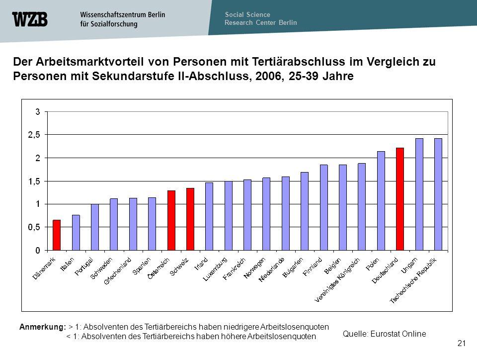 Social Science Research Center Berlin 21 Der Arbeitsmarktvorteil von Personen mit Tertiärabschluss im Vergleich zu Personen mit Sekundarstufe II-Abschluss, 2006, 25-39 Jahre Quelle: Eurostat Online Anmerkung: > 1: Absolventen des Tertiärbereichs haben niedrigere Arbeitslosenquoten < 1: Absolventen des Tertiärbereichs haben höhere Arbeitslosenquoten