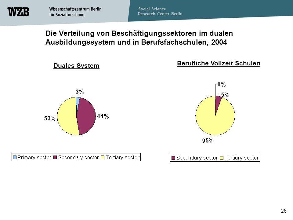 Social Science Research Center Berlin 26 Duales System Berufliche Vollzeit Schulen Die Verteilung von Beschäftigungssektoren im dualen Ausbildungssystem und in Berufsfachschulen, 2004