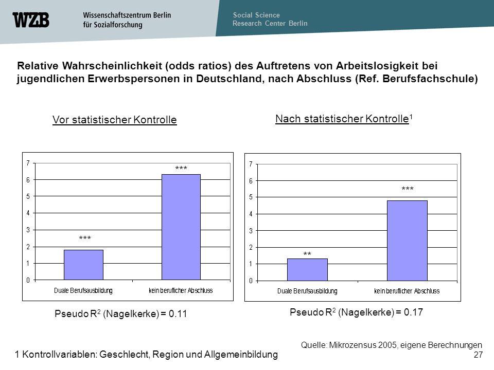 Social Science Research Center Berlin 27 Relative Wahrscheinlichkeit (odds ratios) des Auftretens von Arbeitslosigkeit bei jugendlichen Erwerbspersonen in Deutschland, nach Abschluss (Ref.