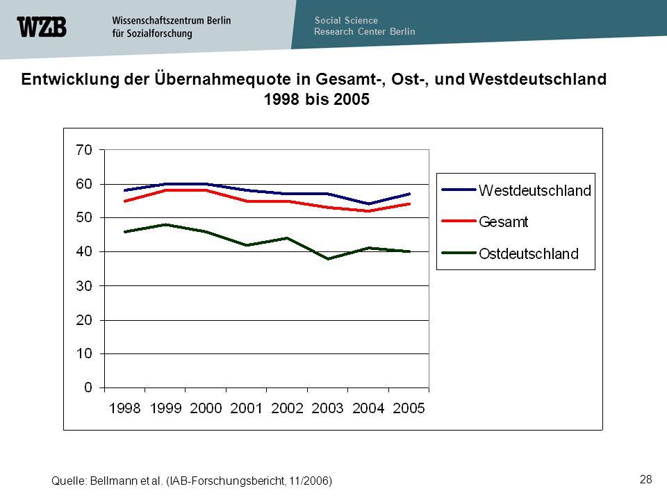 Social Science Research Center Berlin 28 Quelle: Bellmann et al.