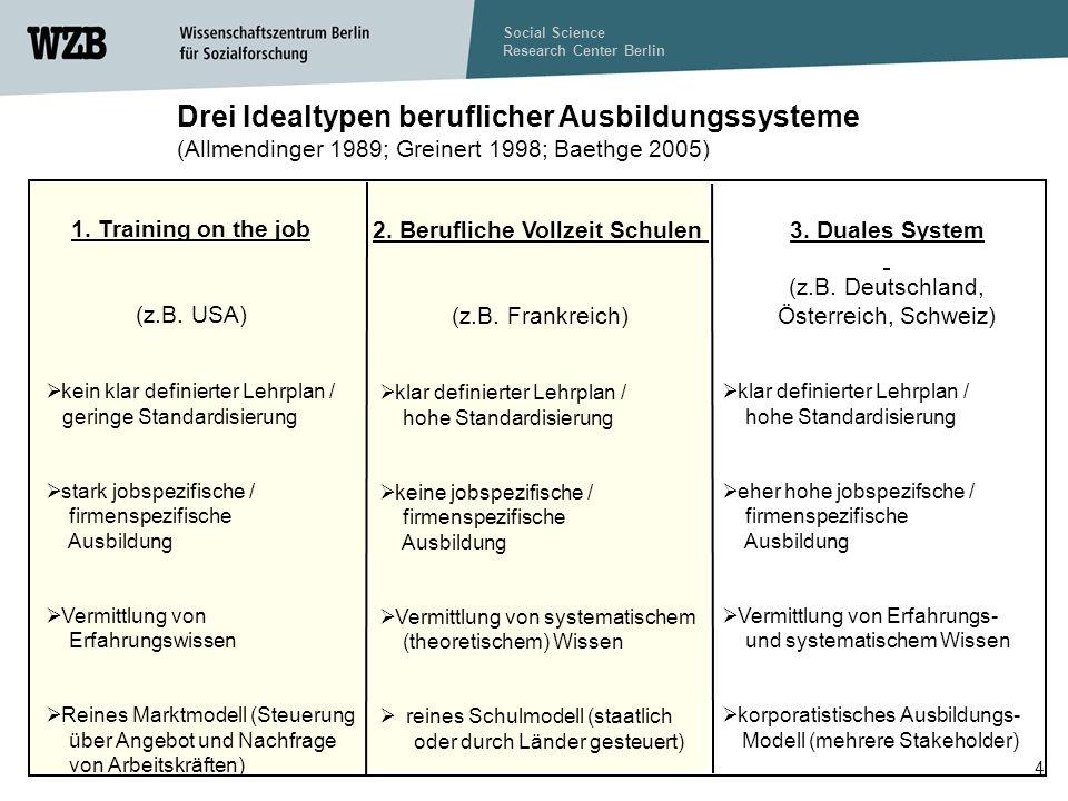 Social Science Research Center Berlin 4 Drei Idealtypen beruflicher Ausbildungssysteme (Allmendinger 1989; Greinert 1998; Baethge 2005) 1.