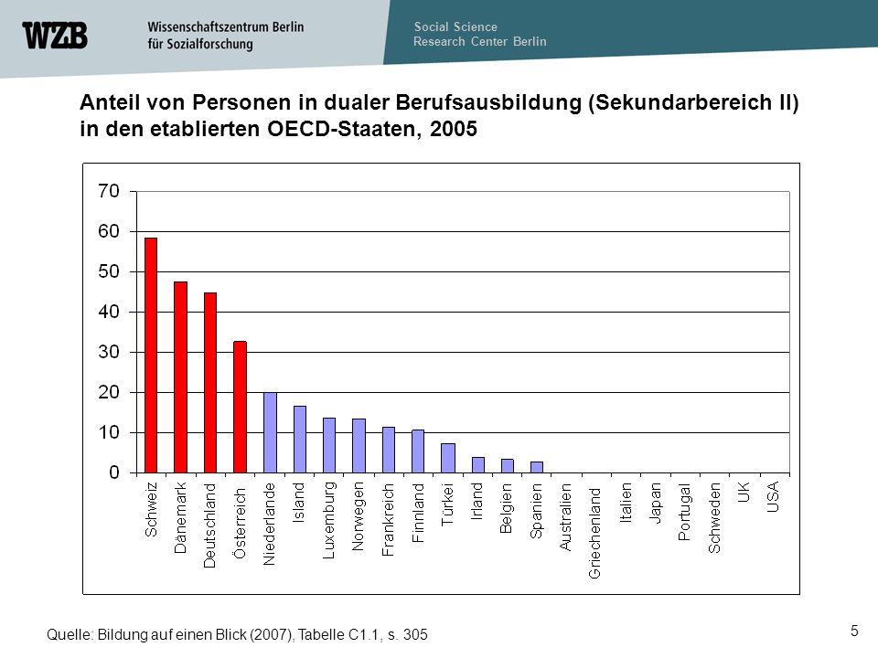 Social Science Research Center Berlin 5 Anteil von Personen in dualer Berufsausbildung (Sekundarbereich II) in den etablierten OECD-Staaten, 2005 Quelle: Bildung auf einen Blick (2007), Tabelle C1.1, s.