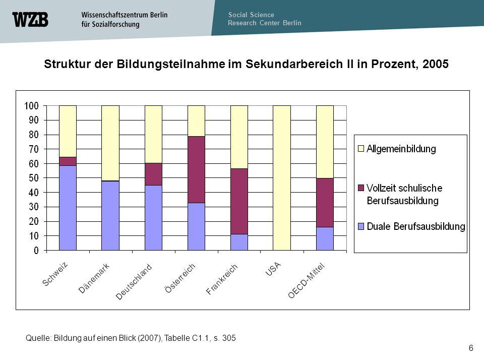 Social Science Research Center Berlin 7 2. Theorien zum Übergang von (Aus-)Bildung in Beschäftigung