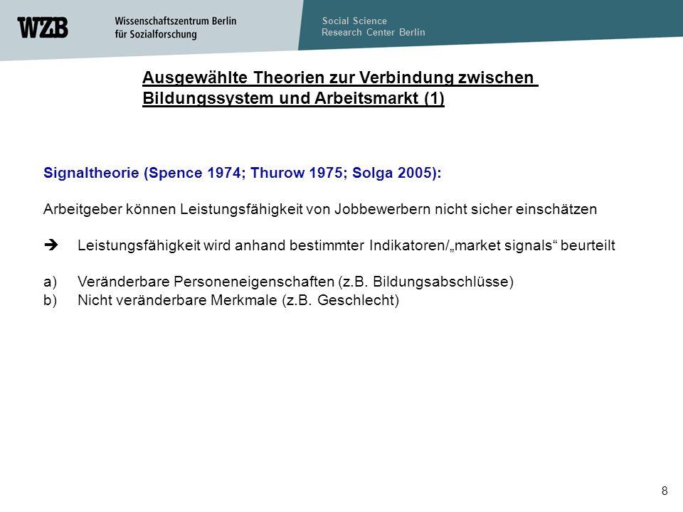 Social Science Research Center Berlin 19 Verhältnis Arbeitslosenquote 25-29 Jahre zur Arbeitslosenquote gesamt (15-64 Jahre) im internationalen Vergleich, 2006 Quelle: OECD.Stat