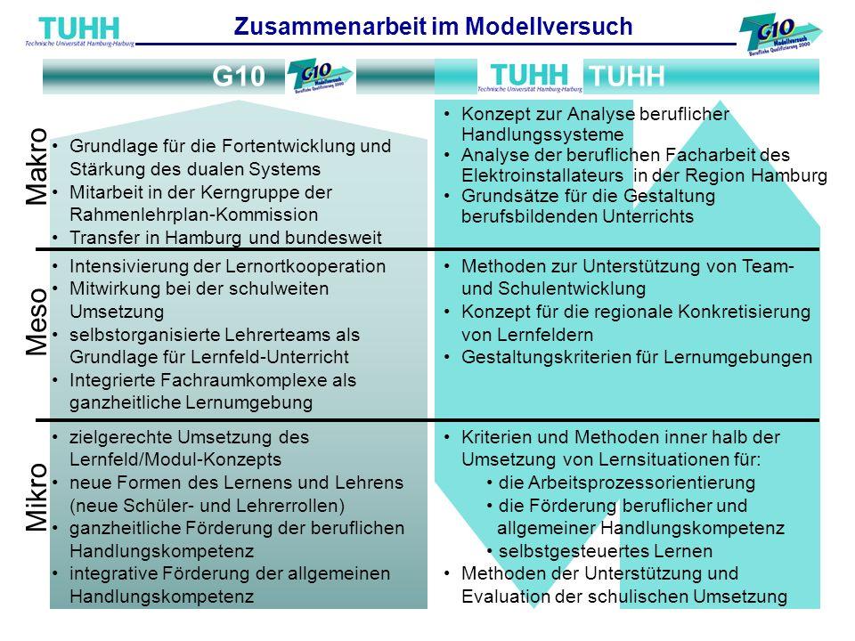 Bänsch / BerbenWürzburg: Verstetigung und Transfer Seite 4 TUHHG10 Methoden zur Unterstützung von Team- und Schulentwicklung Konzept für die regionale