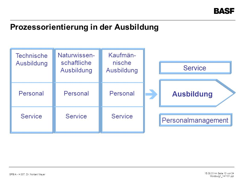 GPB/A - H 307, Dr. Norbert Meyer 15.08.01/nn Seite 10 von 34 Würzburg1_141101.ppt Prozessorientierung in der Ausbildung Service Ausbildung Personalman