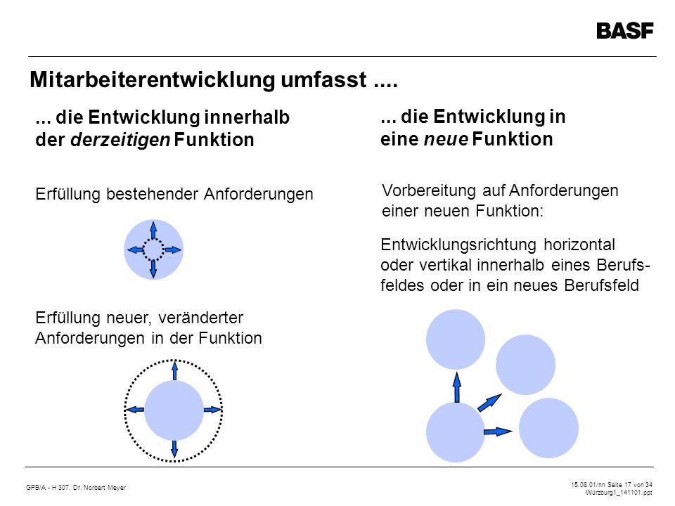 GPB/A - H 307, Dr. Norbert Meyer 15.08.01/nn Seite 17 von 34 Würzburg1_141101.ppt Erfüllung bestehender Anforderungen... die Entwicklung innerhalb der