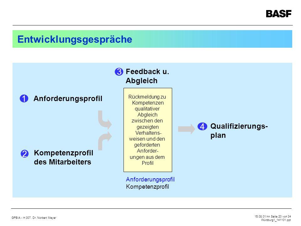 GPB/A - H 307, Dr. Norbert Meyer 15.08.01/nn Seite 20 von 34 Würzburg1_141101.ppt Entwicklungsgespräche Anforderungsprofil 1 Kompetenzprofil des Mitar