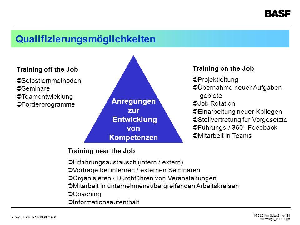 GPB/A - H 307, Dr. Norbert Meyer 15.08.01/nn Seite 21 von 34 Würzburg1_141101.ppt Qualifizierungsmöglichkeiten Training off the Job Selbstlernmethoden