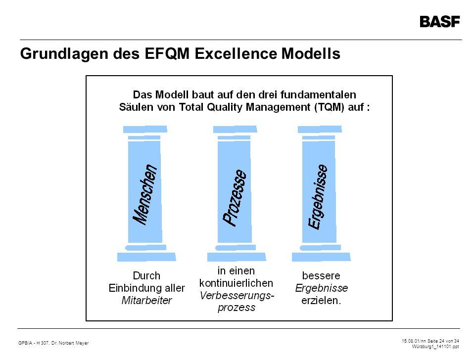 GPB/A - H 307, Dr. Norbert Meyer 15.08.01/nn Seite 24 von 34 Würzburg1_141101.ppt Grundlagen des EFQM Excellence Modells