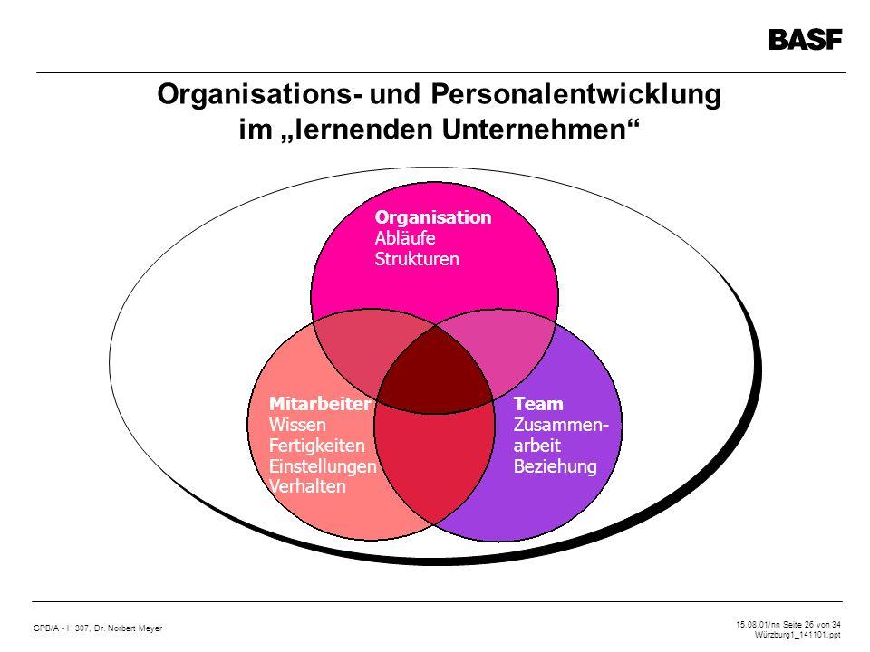 GPB/A - H 307, Dr. Norbert Meyer 15.08.01/nn Seite 26 von 34 Würzburg1_141101.ppt Organisations- und Personalentwicklung im lernenden Unternehmen Orga