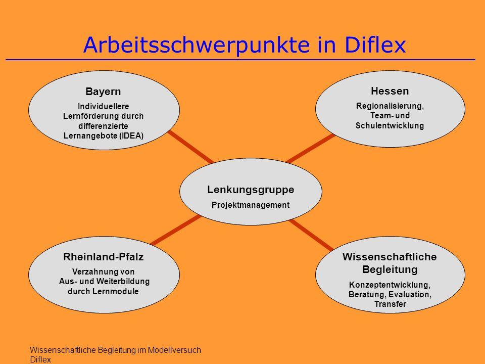 Lessons learned 1/10 Wissenschaftliche Begleitung im Modellversuch Diflex 1.DiFLEX hat gezeigt, dass es einen großen Bedarf an Differenzierung und Flexibilisierung aus Sicht der Lernenden, der Lehrenden sowie der Berufsbildenden Schulen gibt.