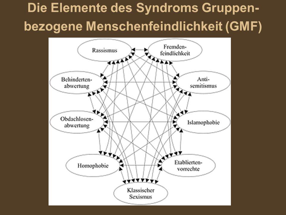 Die Elemente des Syndroms Gruppen- bezogene Menschenfeindlichkeit (GMF)