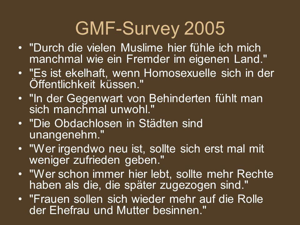 GMF-Survey 2005 Durch die vielen Muslime hier fühle ich mich manchmal wie ein Fremder im eigenen Land. Es ist ekelhaft, wenn Homosexuelle sich in der Öffentlichkeit küssen. In der Gegenwart von Behinderten fühlt man sich manchmal unwohl. Die Obdachlosen in Städten sind unangenehm. Wer irgendwo neu ist, sollte sich erst mal mit weniger zufrieden geben. Wer schon immer hier lebt, sollte mehr Rechte haben als die, die später zugezogen sind. Frauen sollen sich wieder mehr auf die Rolle der Ehefrau und Mutter besinnen.